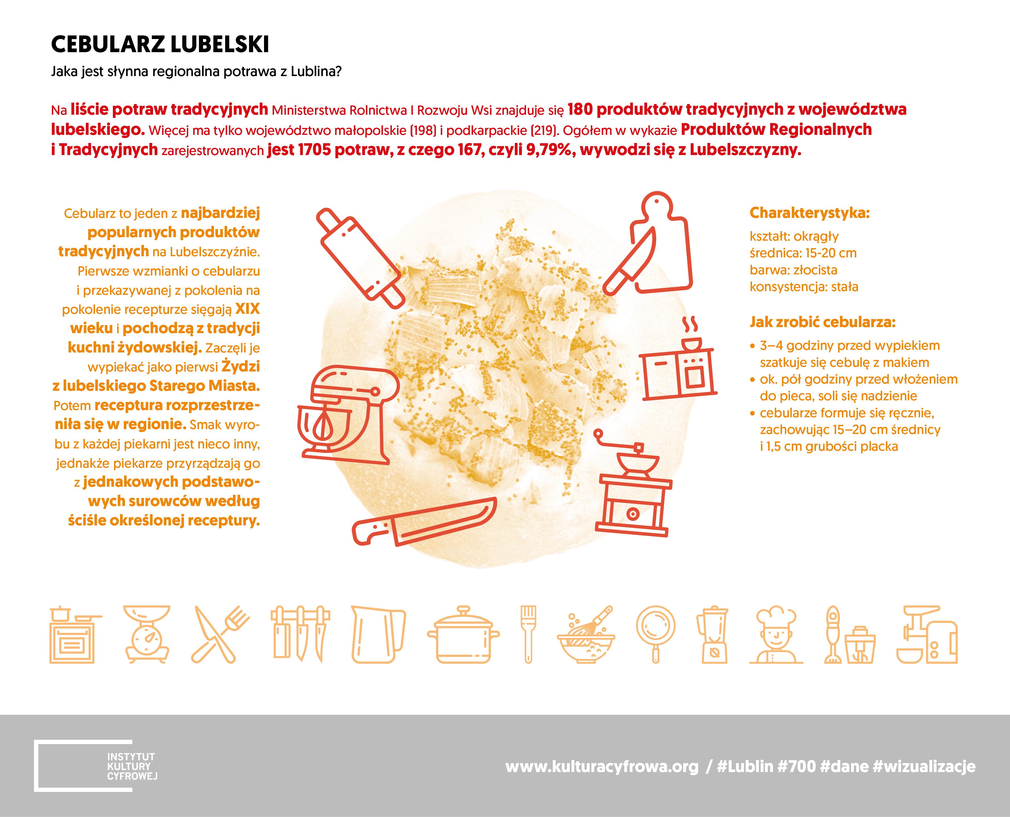 700 Lat Lublina Dane I Wizualizacje Instytut Kultury Cyfrowej